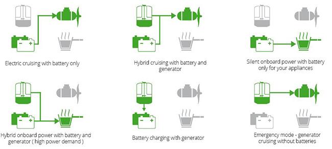 fischerpanda-hybrid-vs-series-marine-generators-charter-novak-2.jpg